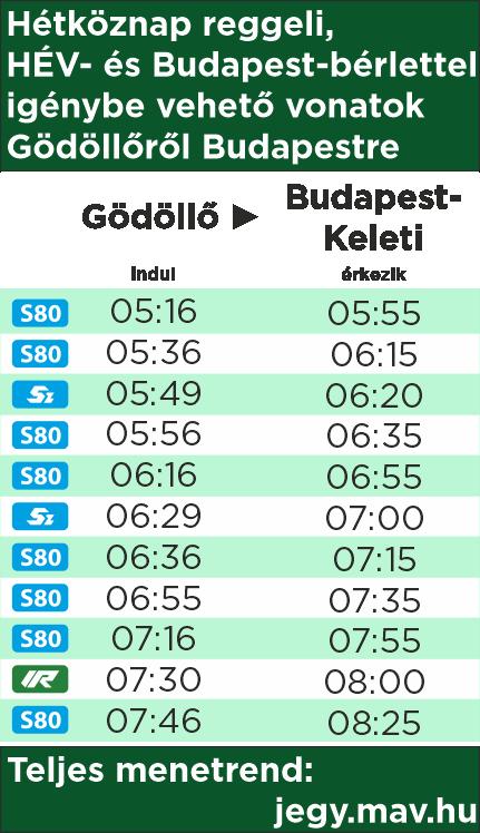 Hétköznap reggeli, HÉV- és Budapest-bérlettel igénybe vehető vonatok Gödöllőről Budapestre